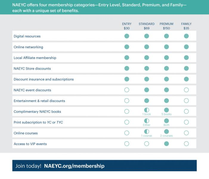 NAEYC_benefits_chart